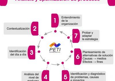 Análisis de procesos – Optimización de procesos