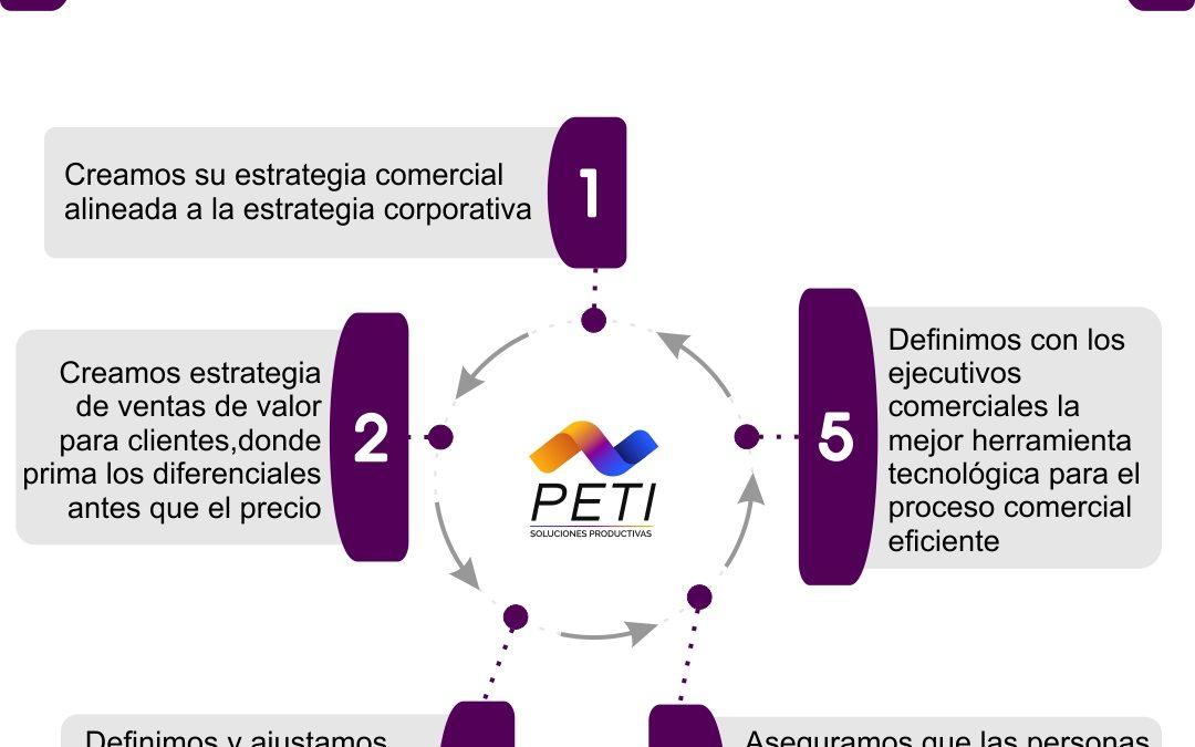 Gestión Comercial- E-comerce