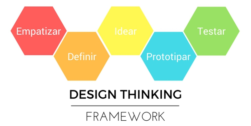 PETI-Partner-Design-Thinking