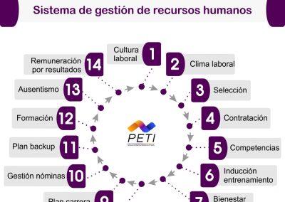 HRMS Sistemas de gestión de recursos humanos