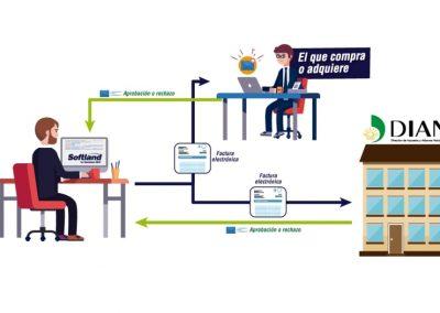 Facturación Electrónica FEP