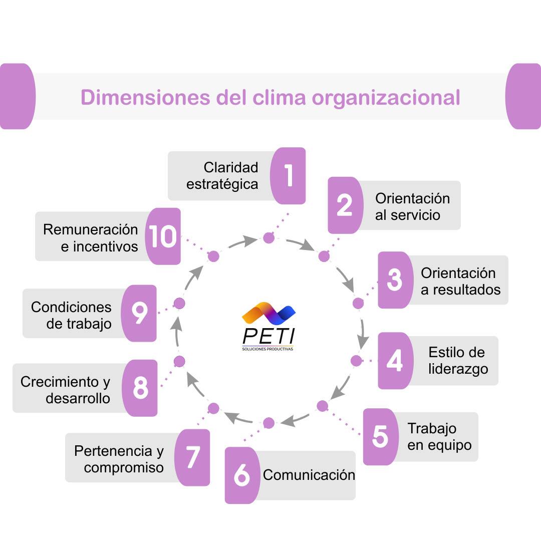 PETI Talento Humano Gestion Clima Organizacional Mod