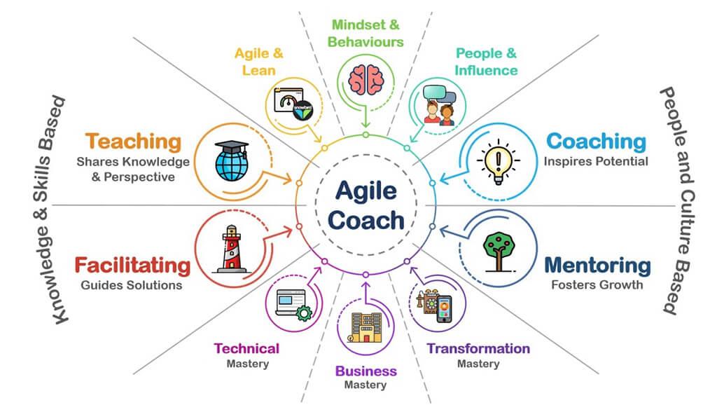 Agile Coach en tu vida empresarial